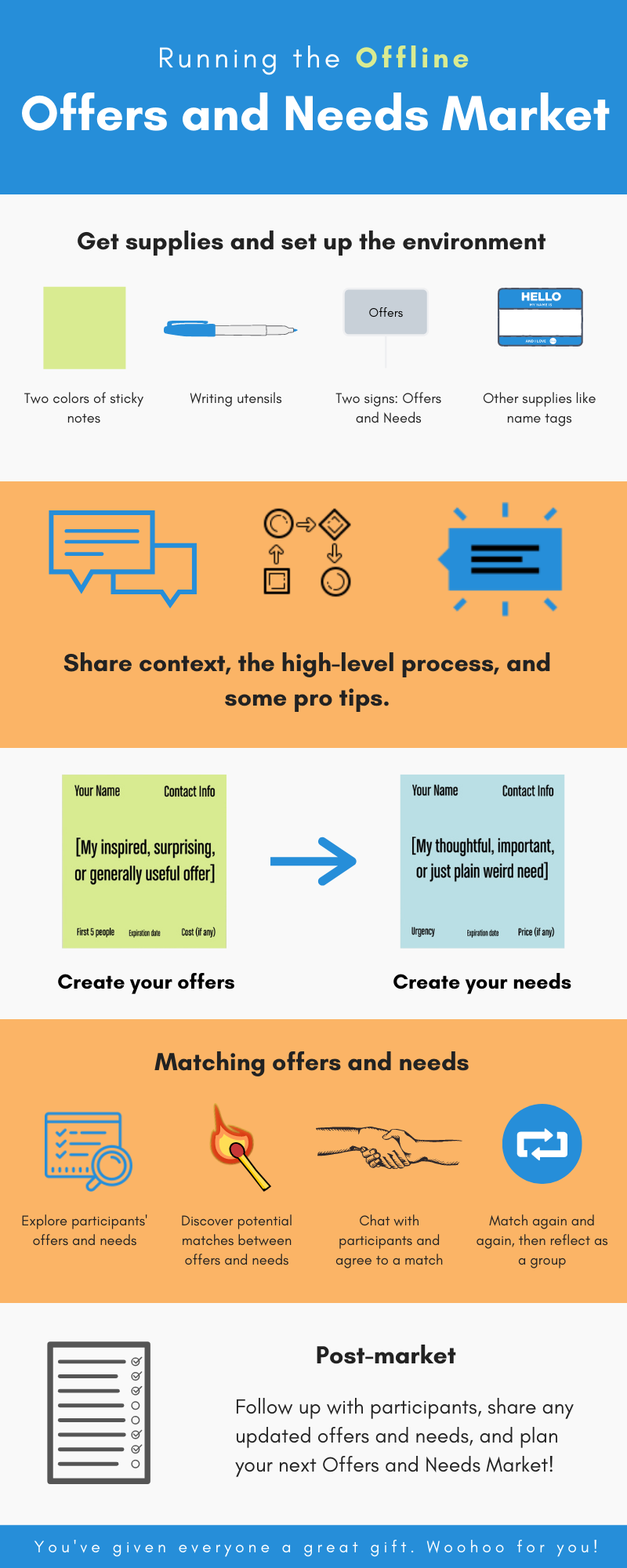 Offers and Needs Market Process Infographic