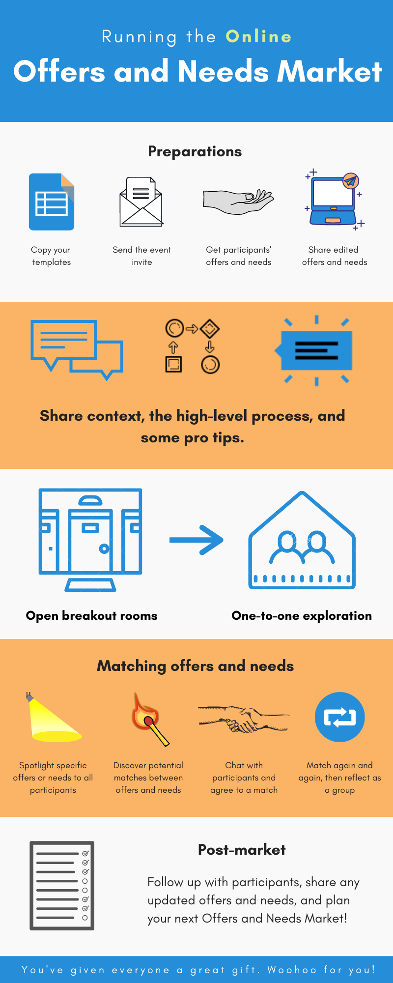 Offers and Needs Market Process Infographic (Online)