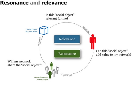 Resonance and Relevance